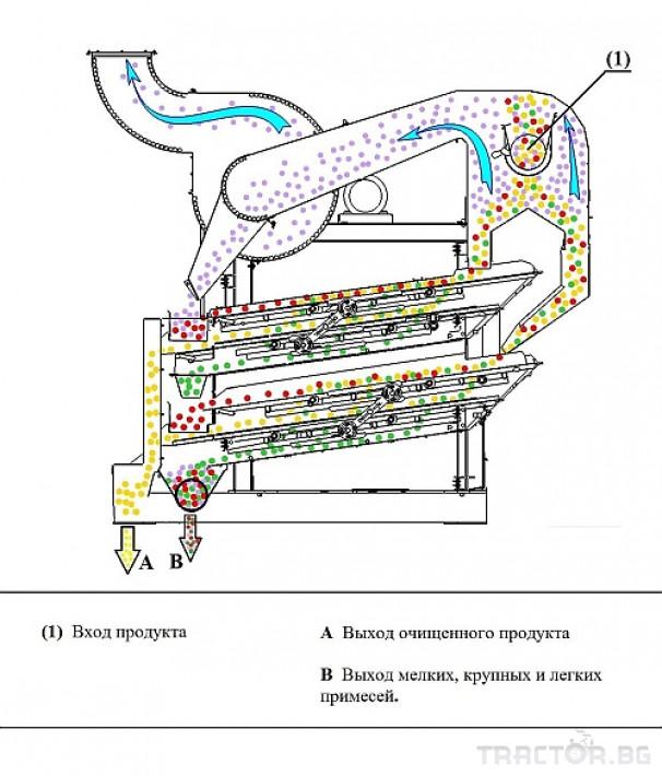 Обработка на зърно Зърнопочистваща машина ОВС-25С 1